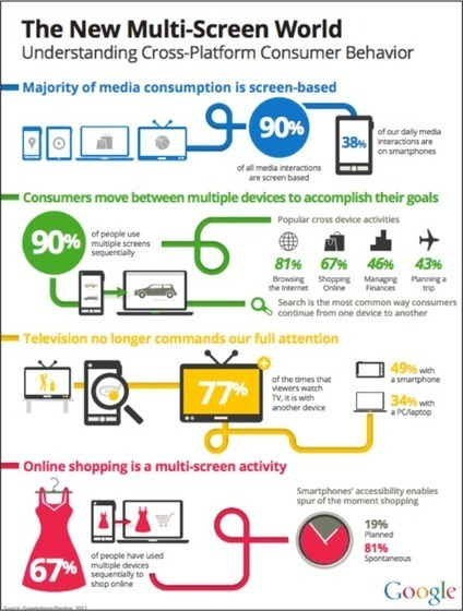 Google Study: 9 in 10 Consumers Engage in Sequential Device Usage | Visual Innovation | Scoop.it