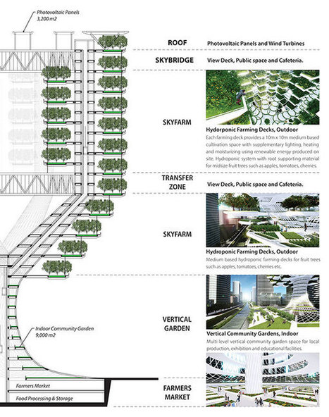 Urban Skyfarm by Aprilli Design Studio » Yanko Design | Vertical Farm - Food Factory | Scoop.it