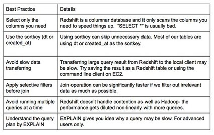 Powering Interactive Data Analysis by Redshift | Pinterest | Scoop.it