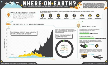 The Future Global Supply of Rare Earth Elements | Visual.ly | Sustainable Energy | Scoop.it