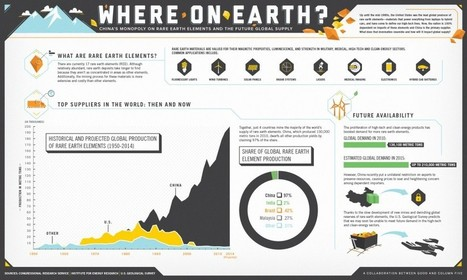 The Future Global Supply of Rare Earth Elements | Visual.ly | green infographics | Scoop.it