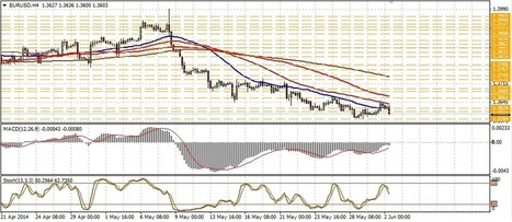 Technical analysis of EUR/USD for June 02 | Forex Learning | Scoop.it
