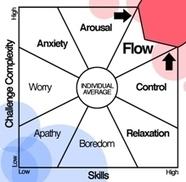 Visión sistémica del modelo de creatividad de Mihaly Csikszentmihalyi | Educacion Emocional, Dramatización, Pensamiento Creativo | Scoop.it