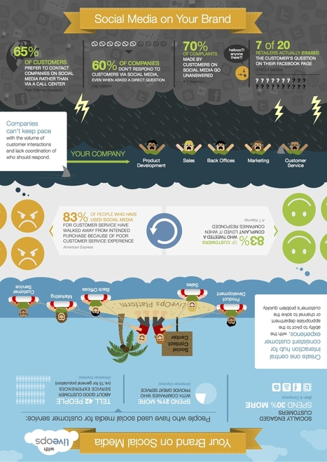 How Customer Service on Social Media Helps Your Brand [Infographic] | IMC AND THE IMPORTANCE OF A BRAND | Scoop.it