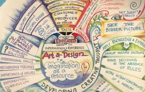 4 Ways To Enhance Your Teaching With Mind Mapping | CTE Marketing | Scoop.it