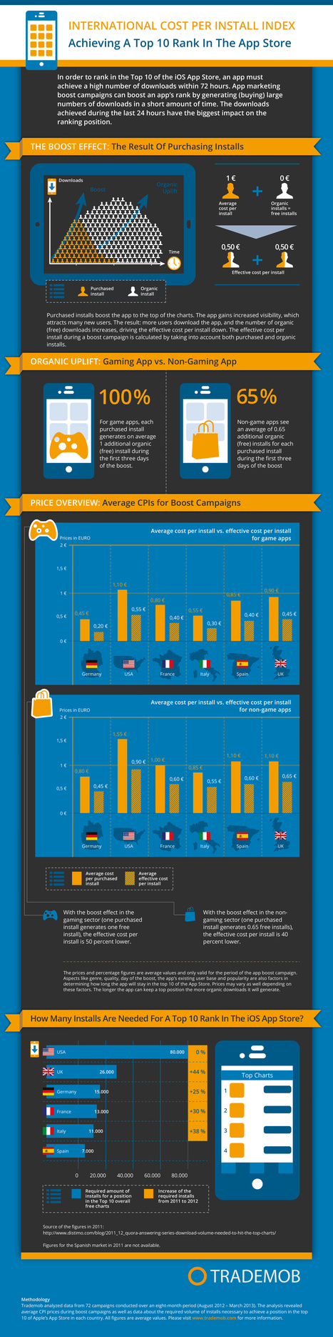 [INFOGRAPHIC] Calculating the cost of a Top 10 rank in the App Store | Digital & Mobile Marketing Toolkit | Scoop.it