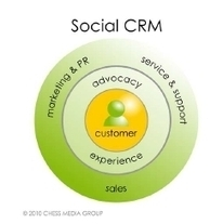 Les clés pour mesurer son R.O.I social | How to do my Community Management? by Pharmacomptoir | Scoop.it