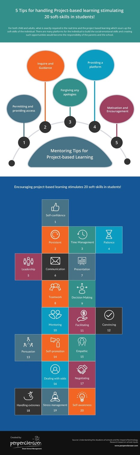 Project Based Learning Stimulating Soft Skills Infographic - e-Learning Infographics | On education | Scoop.it