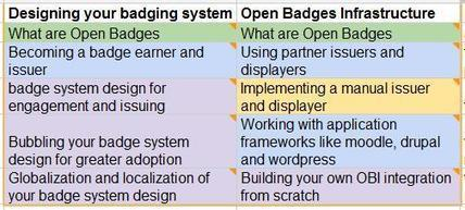 Critical Technology: School of Open Badges | Badges for Lifelong Learning | Scoop.it