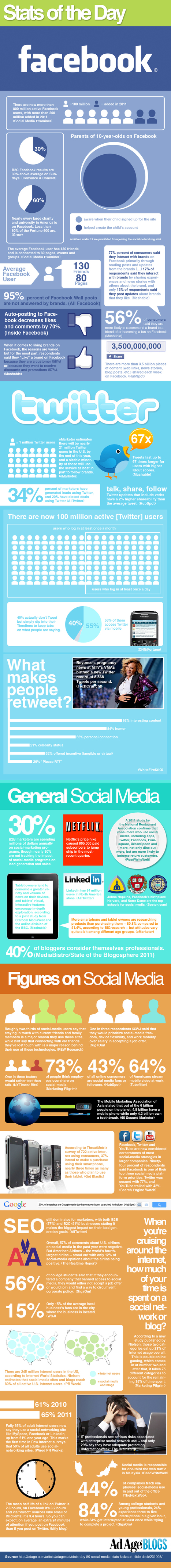 Social Media Statistics of the Day | Internet Marketing Blog | Social Media (network, technology, blog, community, virtual reality, etc...) | Scoop.it