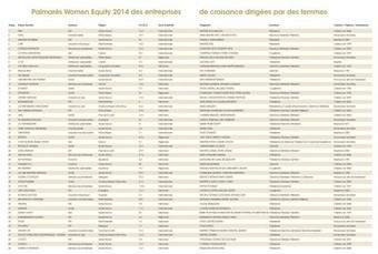 Les PME dirigées par les femmes résistent mieux à la crise économique | femmes au travail | Scoop.it