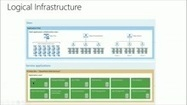SharePoint 2013 Best Practices (Channel 9)   CuriousIT   Scoop.it