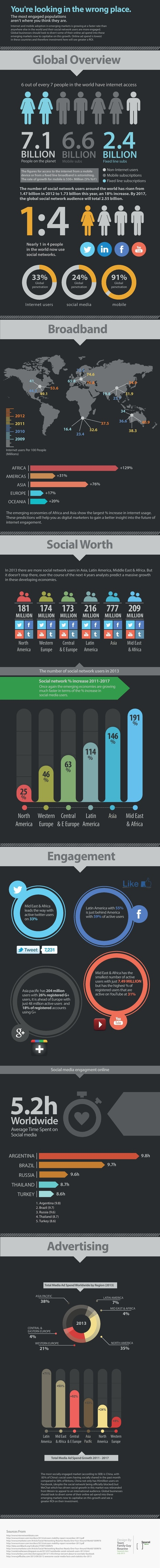 Global Internet, Mobile and Social Media Engagement and Usage Stats and Facts #INFOGRAPHIC | MarketingHits | Scoop.it
