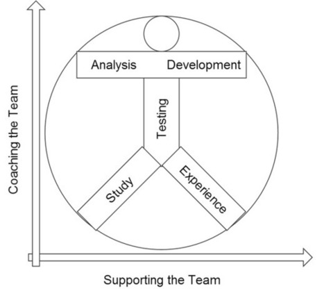 Get in shape to become an Agile Tester   Agile Testing   Scoop.it