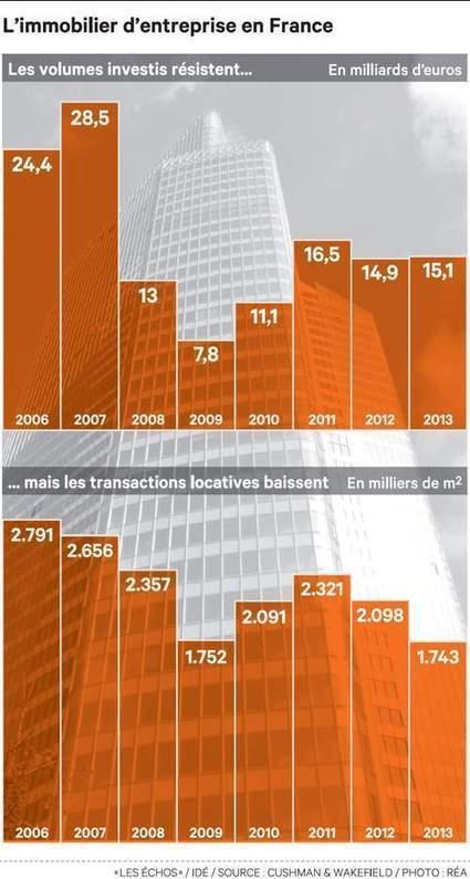 L'activité locative est au plus bas depuis dix ans sur le marché des bureaux | Les news de l'immobilier commercial | Scoop.it