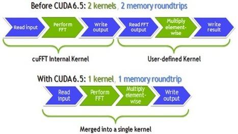 10 Ways CUDA 6.5 Improves Performance and Productivity | EEDSP | Scoop.it