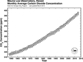 Science: As CO2 concentrations near ominous benchmark, daily updates begin -- 04/24/2013 -- www.eenews.net | Sustain Our Earth | Scoop.it