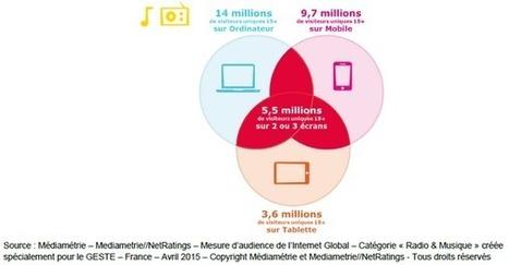 21,3M d'auditeurs Radio et musique en ligne par mois selon le nouvel indicateur global Le Geste et Médiamétrie - Offremedia | Radio 2.0 (En & Fr) | Scoop.it