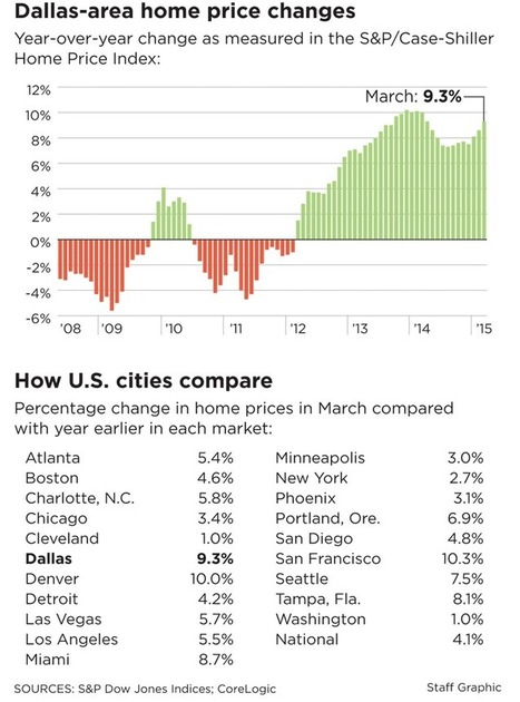 Latest home price gains far outpace growth in wages and income | money matters | Scoop.it