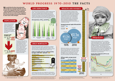Disparity in wealth and development: World facts 1970-2010 | The amazing world of Geography | Scoop.it