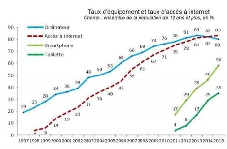 Baromètre du numérique: les Français en mode Mobile First   Mobil'IT le journal   Scoop.it