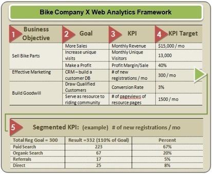 Web Analytics 101: Definitions: Goals, Metrics, KPIs, Dimensions, Targets | Engagement metrics | Scoop.it