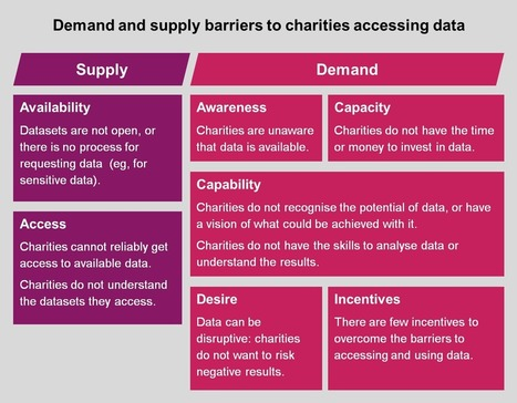 The power of data: Is the charity sector ready to plug in? - NPC | Public Services and the Third Sector | Scoop.it