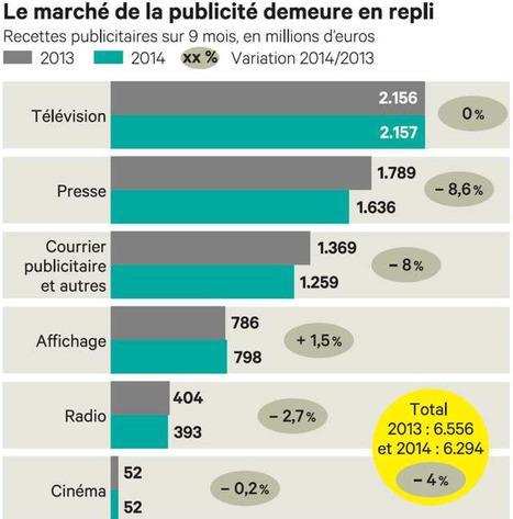 Pub: le marché français résiste | DocPresseESJ | Scoop.it
