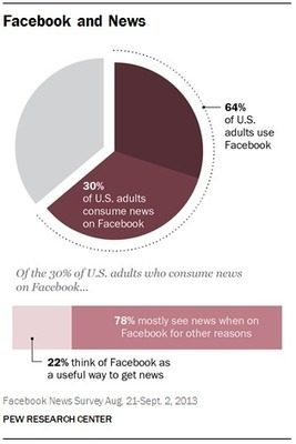 The Role of News on Facebook | Pew Research Center's Journalism ... | Research | Scoop.it