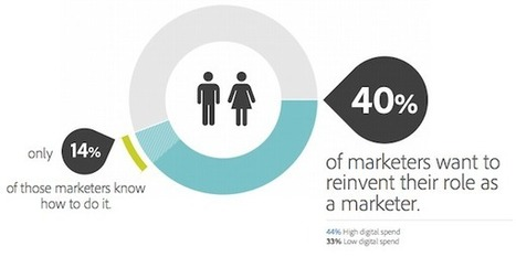 Marketers Struggling to Reinvent Themselves | Digital-News on Scoop.it today | Scoop.it