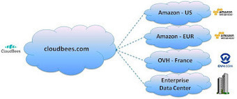 CloudBees Now Buzzes With AnyCloud | cloud computing-research | Scoop.it