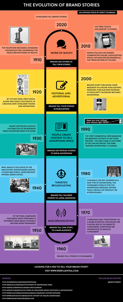 100 Years of Brand Storytelling (Infographic) | 3D animation transmedia | Scoop.it