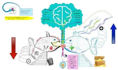 Meta Thinking and Habits -inspired from book HEADSTRONG by Tony Buzan mind map | Art of Hosting | Scoop.it