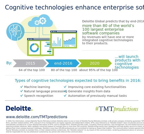 Cognitive technologies enhance enterprise software | Technology, Media, and Telecommunications | digitalNow | Scoop.it