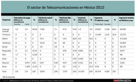 Las telecomunicaciones en México 2012 | Audiovisual Interaction | Scoop.it