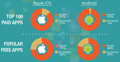 Most of the top 100 paid Android and iOS apps have been hacked | CyberSecurity | MobileSecurity | eSkills | Exploring Digital Citizenship | Scoop.it