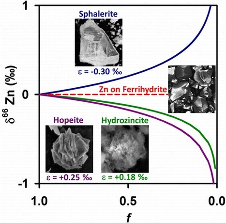Zinc Isotope Fractionation as an Indicator of Geochemical Attenuation Processes | Mineralogy, Geochemistry, Mineral Surfaces & Nanogeoscience | Scoop.it