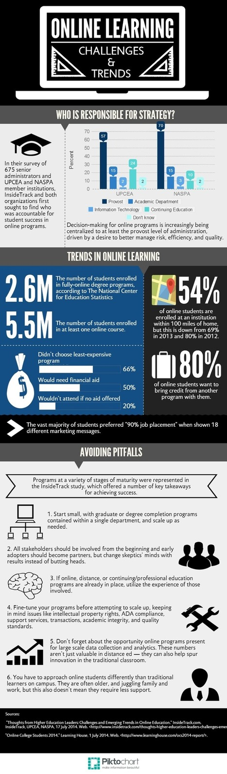 These are the trends and challenges shaping online learning   Distance and Virtual Learning   Scoop.it