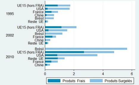 Le doux commerce des volailles françaises? | Questions de développement ... | Scoop.it