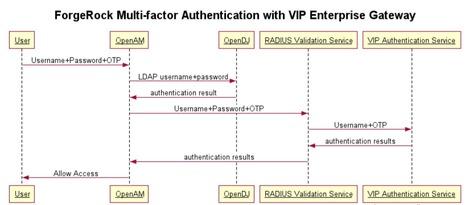 Multi-factor Authentication with Symantec VIP Enterprise Gateway - ForgeRock Community | JANUA - Identity Management & Open Source | Scoop.it