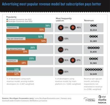 Monétisation des Applications mobiles : 6 modèles Bankable - 6/6 - servicesmobiles.fr   Marketing and user acquisition   Scoop.it