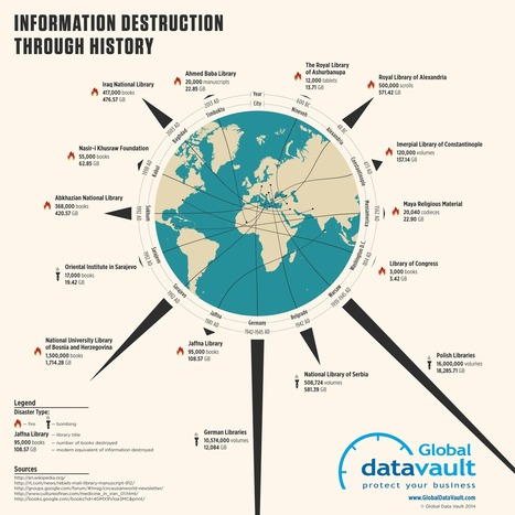 Information Destruction Through History - Global Data Vault | La Vida Simplemente | Scoop.it