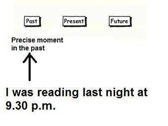 Past Continuous for Exact Times in thePast   Lesson Ideas   Scoop.it