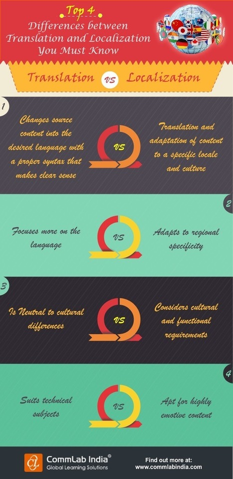 Top 4 Differences Between Translation and Localization You Must Know [Infographic] | eLearning Infographics | Scoop.it