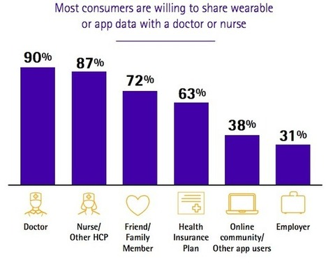78% Of People Would Use Wearables For Health Tracking - ARC | Digital health | Scoop.it