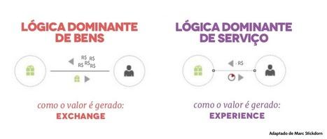 Why service (design)?   dt+i   Scoop.it