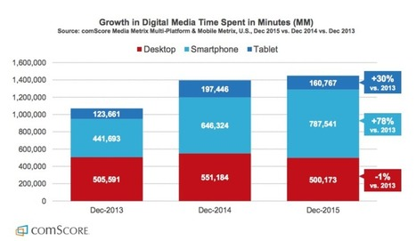 Mobile now captures 2 out of every 3 digital media minutes inU.S. | Mobile Technology | Scoop.it