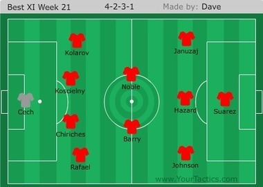 A Pint of Logic: Premier League team of the week: Week 21 | Soccer | Scoop.it