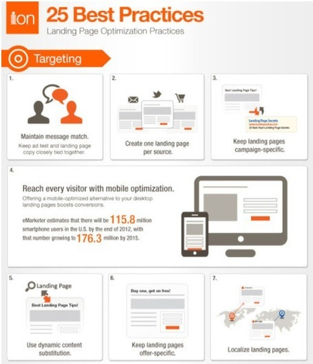 Landing Pages: A Selection of 25 Best Practices [Infographic] | Social Media Epic | Scoop.it