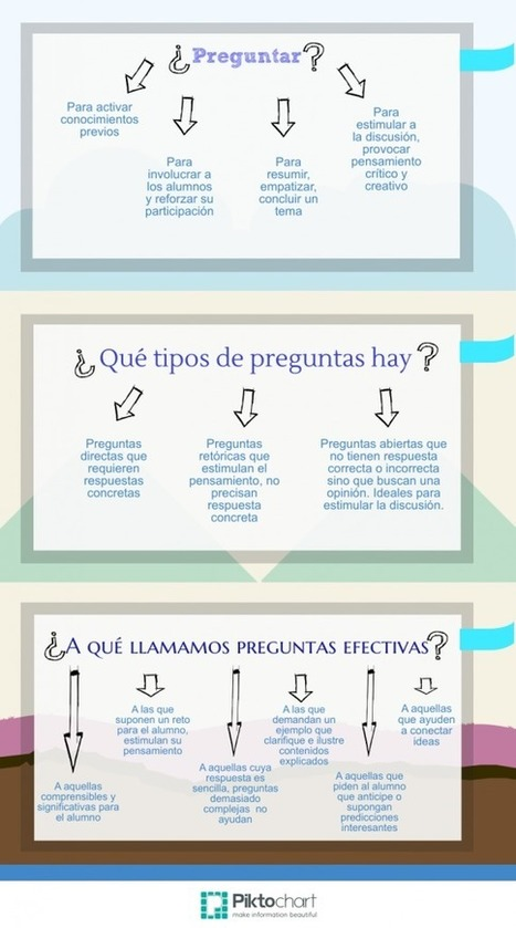 ¿Preguntas? | The Flipped Classroom | TEACHING ENGLISH FROM A CONSTRUCTIVIST PERSPECTIVE | Scoop.it